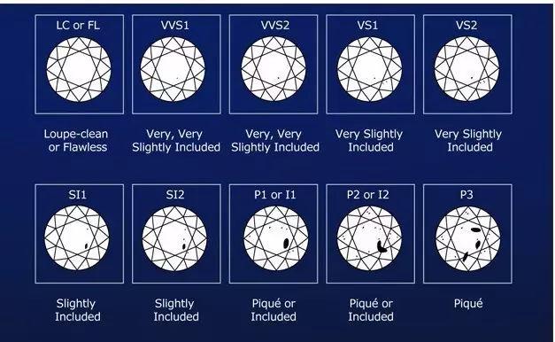 影响钻石价格的因素都有哪些_为什么同等级GIA钻